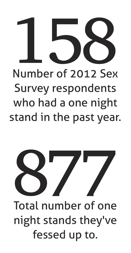 2012 Sex Survey: One Night Stands